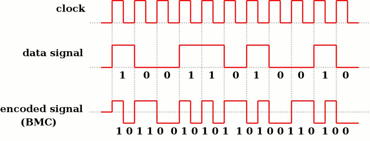 Wiki de señales binarias