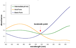 Isosbestic point in the bromocresol green spectrum. The spectra of basic, acid and intermediate pH solutions are shown. The analytical concentration of the dye is same in all solutions.