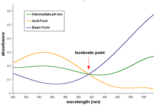 Bromocresol green - Absorbance spectrum of bromocresol green at different pH values.  The isosbestic point occurs where the acid and basic forms and mixtures thereof have the same absorbance