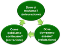 Change Management controllo progetto.PNG