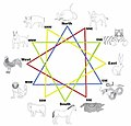 Chinese Zodiac Trine Compatibility.jpg