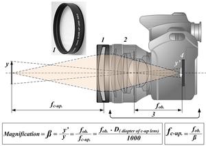 Close-up filter - Image: Close up