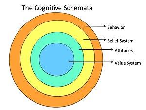 English: GCOM Cognitive Schemata