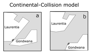 Geological history of the Precordillera terrane - Image: Continental Collision model