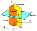 Cylindrical -coordinate surfaces.png