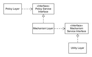 Dependency inversion principle - Image: DIP Layers Pattern