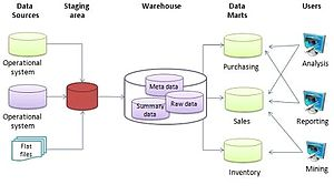 Data warehouse - The basic architecture of a data warehouse