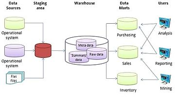 data warehouse architecture essay The aim of the project is to develop a small-sized data warehouse, using the tools presented during the course (penthao and tableau) or a tool of choice from the you need to provide a brief essay (around 1 page) summarizing the steps carried out (eg which are the sources, which operations have been carried out on.