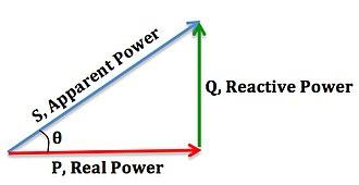Power factor - Image: Decreased power factor