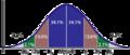 Diagramma standaardafwijking.png