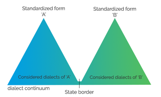 Dialect continuum - Image: Dialects of vs standardized form