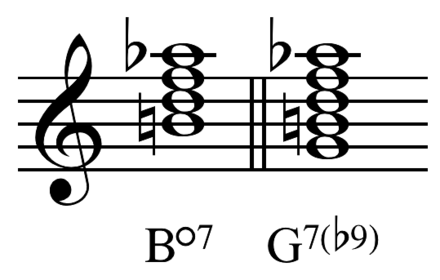 A comparison of the diminished 7th