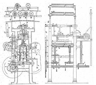 Warp knitting - Drawing of an old Raschel machine