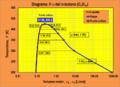ELV Diagrama T-v del n-butano.png