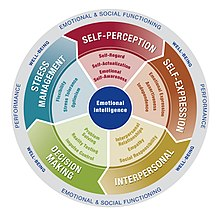 Concept 2 Model D >> Motivation and emotion/Book/2016/Emotional intelligence and job performance - Wikiversity