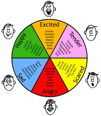Feeling - Examples of six basic emotions