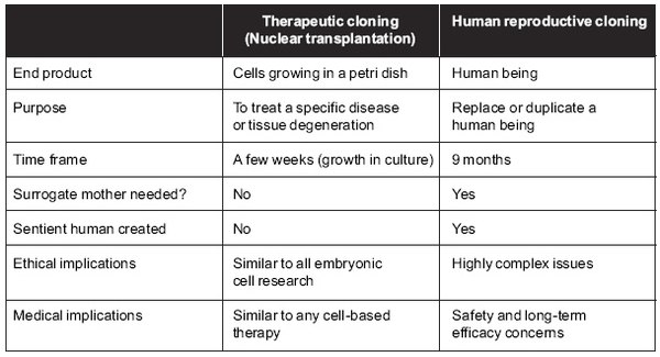 An overview of the ethical issues of human cloning in the modern world