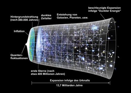 Entwicklungsstadien des universums nur zur illustration nicht