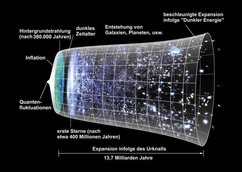Expansion des Universums | Image: Wikimedia. Lizenz; Puclic Domain