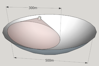 Five hundred meter Aperture Spherical Telescope - Image: Fast Illuminated aperture