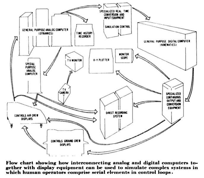Flow Chart: Flow chart showing how interconnecting analog and digital ,Chart