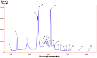 Fluorescent lighting spectrum peaks labelled.svg