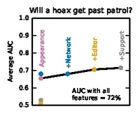 Feature importance for deciding whether the hoax will pass the patrol