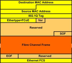 Fibre Channel over Ethernet - FCoE Frame Format