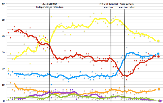 Scottish Independence Poll Tracker