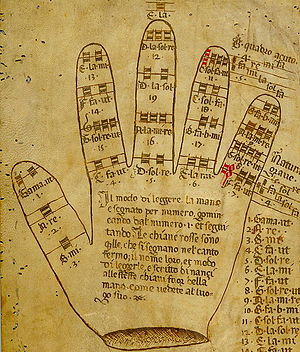 Music history of Italy - The Guidonian Hand