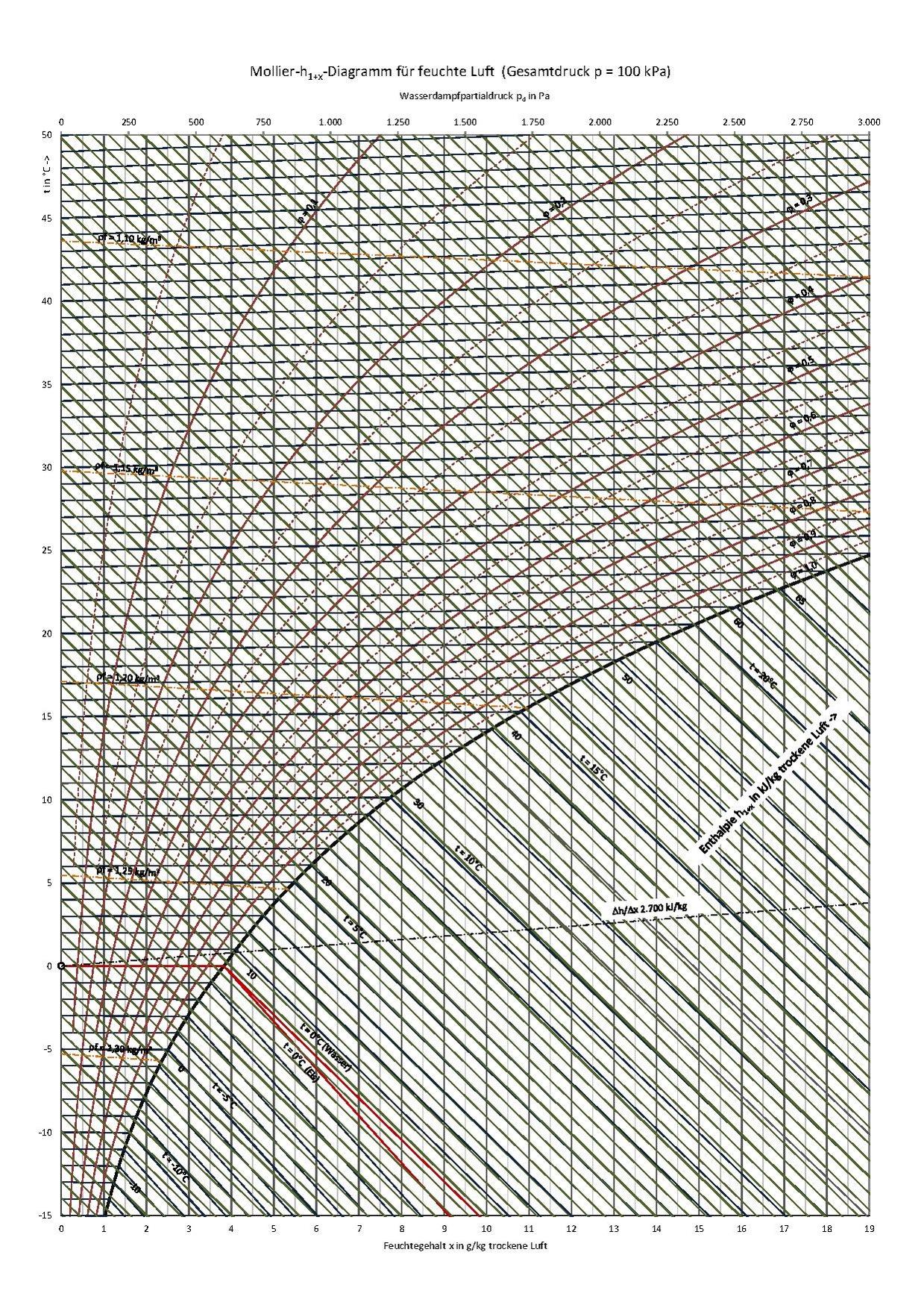File H X Mollier-diagramm  100 Kpa  Pdf
