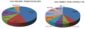 HYU colleage statistics 2009.png