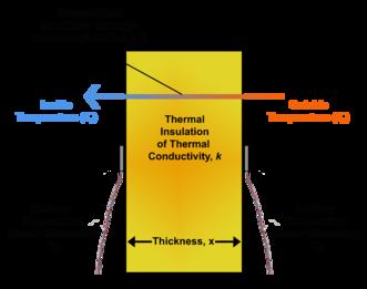 Heat Flux Wikipedia