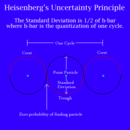 Heisenberg's Uncertainty Principle Graph.png
