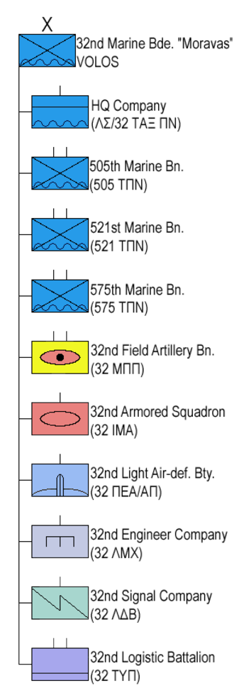 32nd Marines Brigade (Greece) - Structure of the  32nd Marines Brigade