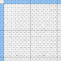 Hexidecimal Multiplication Table.png