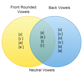 "Hungarian phonology - A Venn diagram of Hungarian vowel harmony, featuring front rounded vowels, front unrounded vowels (""neutral"" vowels), and back vowels."