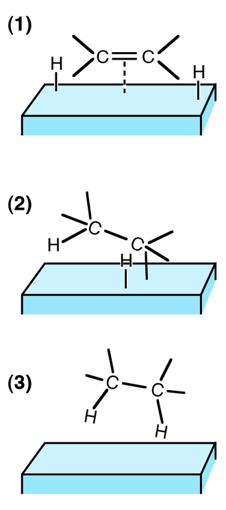Chemisorption - Hydrogenation of an alkene on a solid catalyst entails chemisorption of the molecules of hydrogen and alkene, which form bonds to the surface atoms.