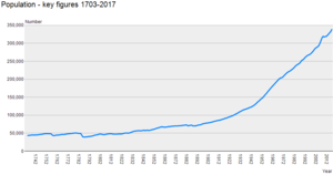 Demographics of Iceland - A graph showing the population of Iceland from 1703-2017, using official data from Statistics Iceland.