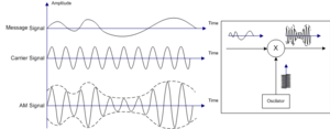 Amplitude modulation - Illustration of Amplitude Modulation