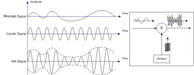 Circuit Diagram Of Amplitude Modulation | Amplitude Modulation Wikipedia