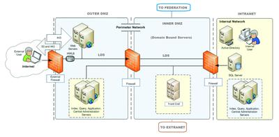 Data center security - Wikipedia