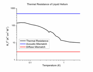 Interfacial thermal resistance - Image: Interfacial Helium Resistance