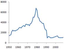 Grafeo de Iraka MNP, montrante plej altan MNP en 1980