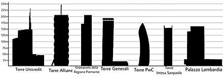 Grattacieli Più Alti D Italia Wikiwand