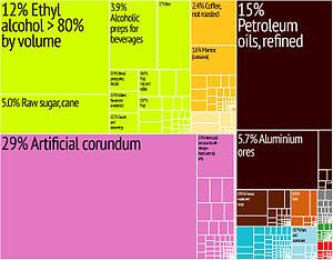 Economy of Jamaica - A proportional representation of Jamaica's exports.