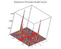 Kadomtsev Petviashivili pde elliptic function solution 3d plot.png