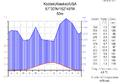 Klimadiagramm-metrisch-deutsch-Kodiak(Alaska)-USA.png