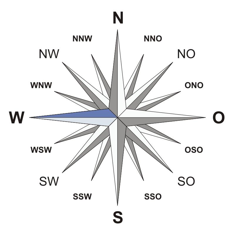Kompass de W