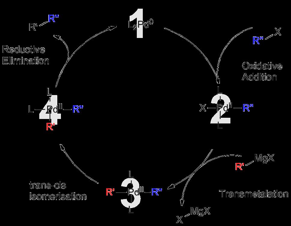 Kumada Catalytic Cycle